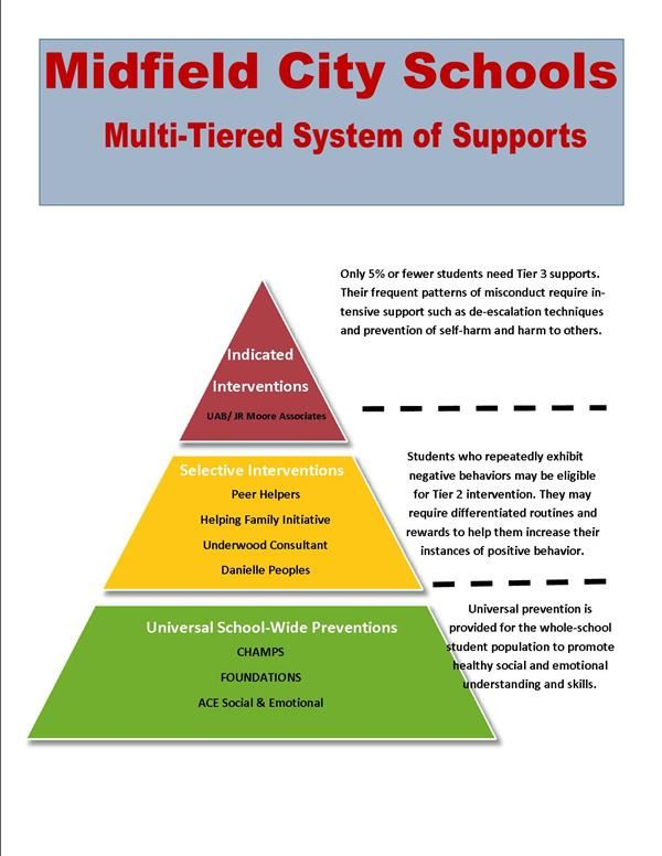 Tier of Support